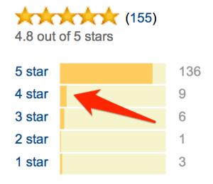 four-star-reviews